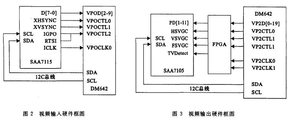 视频信号通道选择,视频数据输出格式,同步信号插入位置,亮度色度及